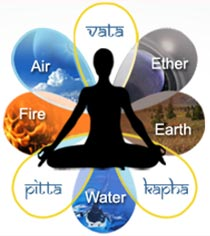 Dosha are each a different mixture of the 4 elements
